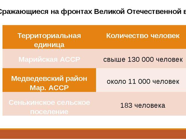 Сражающиеся на фронтах Великой Отечественной войны Территориальнаяединица Кол...