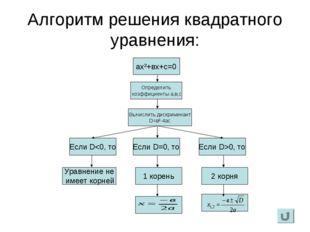 Алгоритм решения квадратного уравнения: ах²+вх+с=0 Определить коэффициенты а,