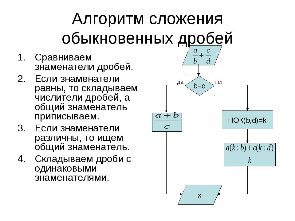 Алгоритм сложения обыкновенных дробей Сравниваем знаменатели дробей. Если зна...