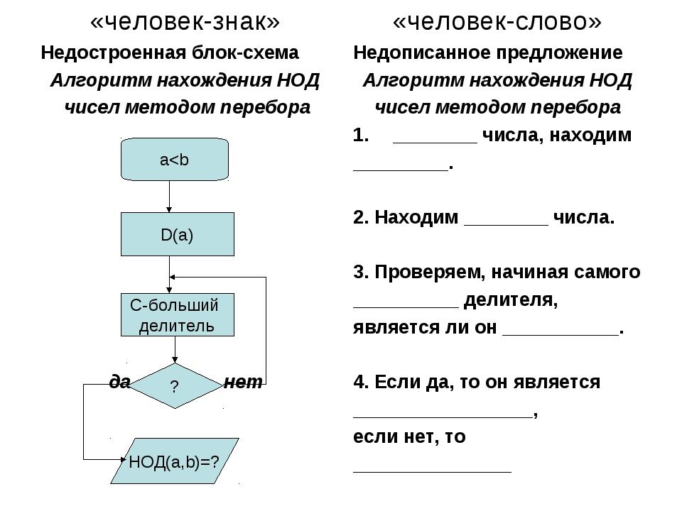 «человек-знак» Недостроенная блок-схема Алгоритм нахождения НОД чисел методом...