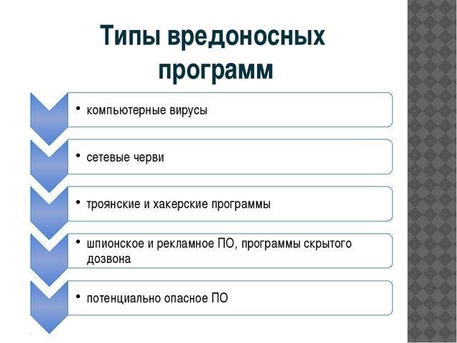 Типы вредоносных программ