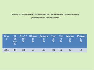 Таблица1. Процентное соотношение рассматриваемых групп школьников, участво