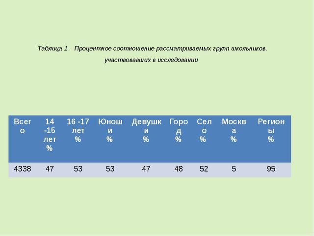 Таблица1. Процентное соотношение рассматриваемых групп школьников, участво...
