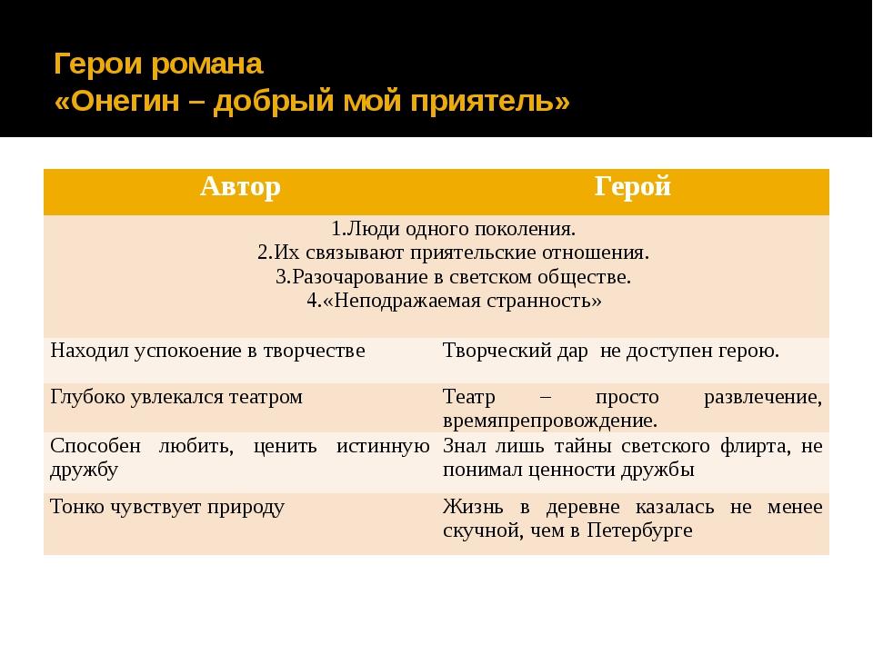 Герои романа «Онегин – добрый мой приятель» Автор Герой Люди одного поколения...