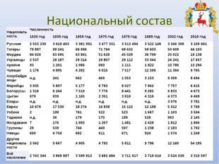 НациональностьЧисленность 1926 год1939 год1959 год1970 год1979 год1989