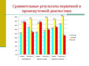 Сравнительные результаты первичной и промежуточной диагностики