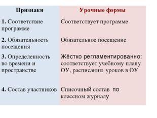ПризнакиУрочные формы 1. Соответствие программеСоответствует программе 2. О
