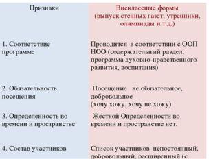 ПризнакиВнеклассные формы (выпуск стенных газет, утренники, олимпиады и т.д.