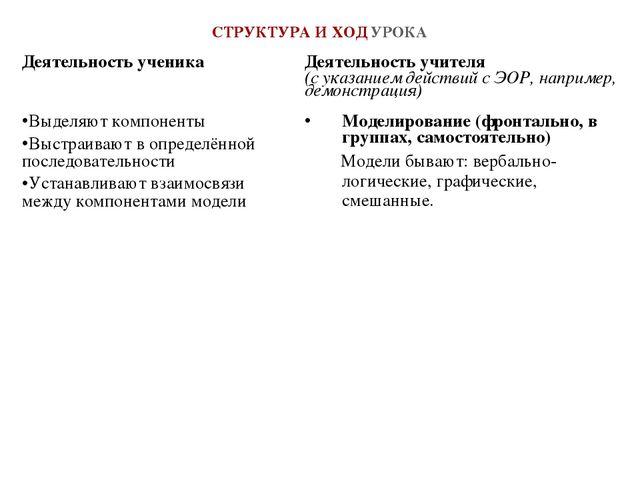 СТРУКТУРА И ХОД УРОКА Деятельность ученика Деятельность учителя (с указанием...