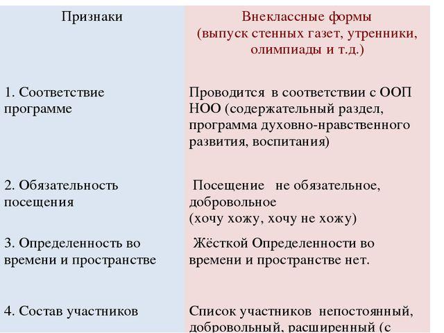 ПризнакиВнеклассные формы (выпуск стенных газет, утренники, олимпиады и т.д....