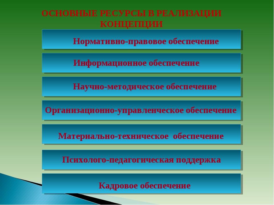 ОСНОВНЫЕ РЕСУРСЫ В РЕАЛИЗАЦИИ КОНЦЕПЦИИ Нормативно-правовое обеспечение Инфор...