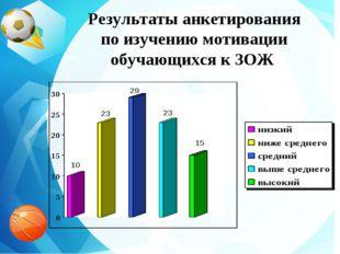 Результаты анкетирования по изучению мотивации обучающихся к ЗОЖ