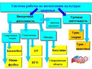 Система работы по воспитанию культуры здоровья Урочная деятельность Внеурочна