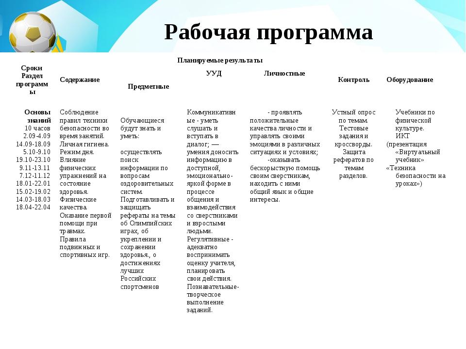 Рабочая программа Сроки Раздел программыСодержаниеПланируемые результаты...