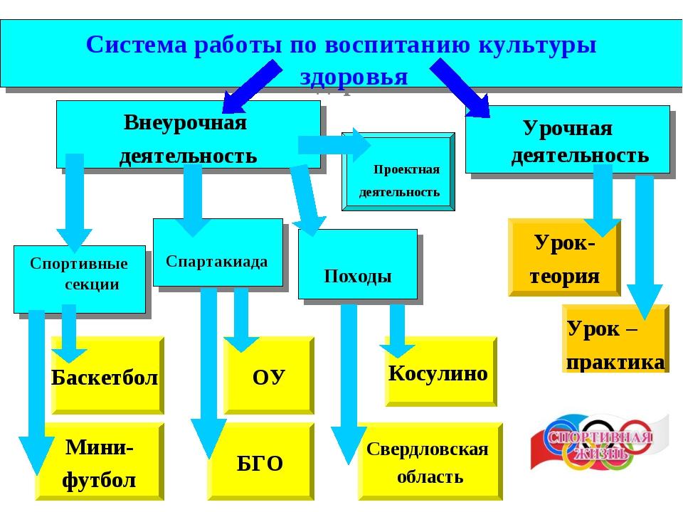 Система работы по воспитанию культуры здоровья Урочная деятельность Внеурочна...