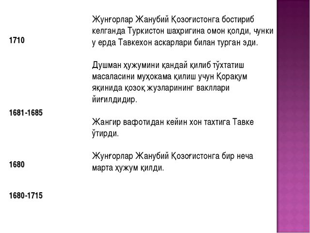 1710 1681-1685 1680 1680-1715 Жунғорлар Жанубий Қозоғистонга бостириб келган...