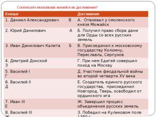 Соотнесите московских князей и их достижения? Князья Достижения 1.Даниил Алек