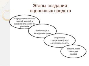 Этапы создания оценочных средств Определение состава знаний, умений и навыков
