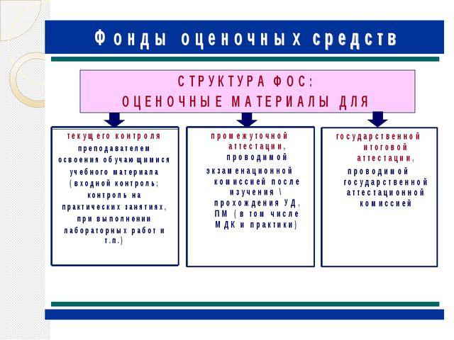 В соответствии с видами контроля фонд оценочных средств делится на оценочные...