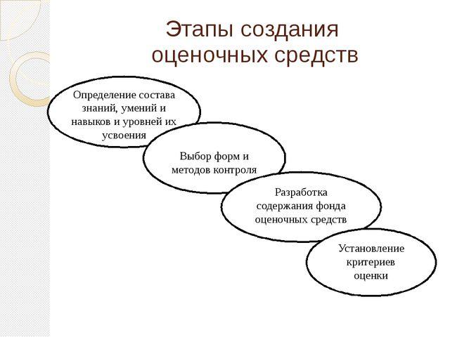 Этапы создания оценочных средств Определение состава знаний, умений и навыков...