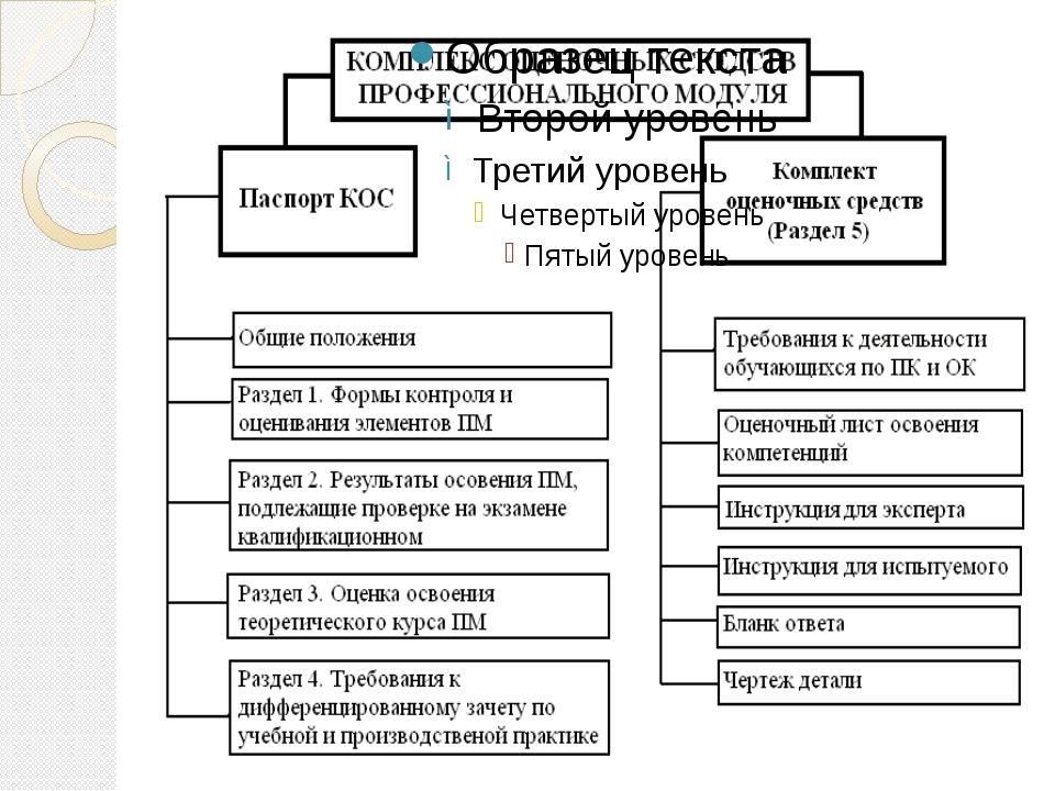 Формой промежуточной аттестации профессионального модуля ПМ.02 «Обработка де...
