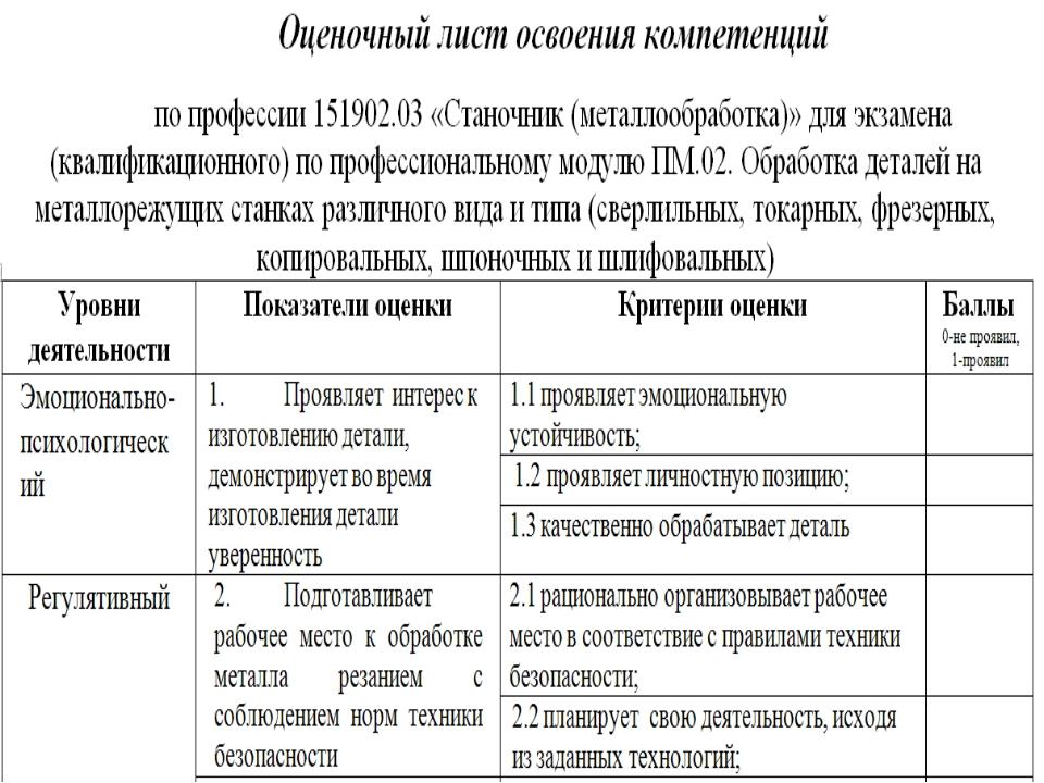 При разработке оценочного листа для экзамена квалификационного проверяемые о...