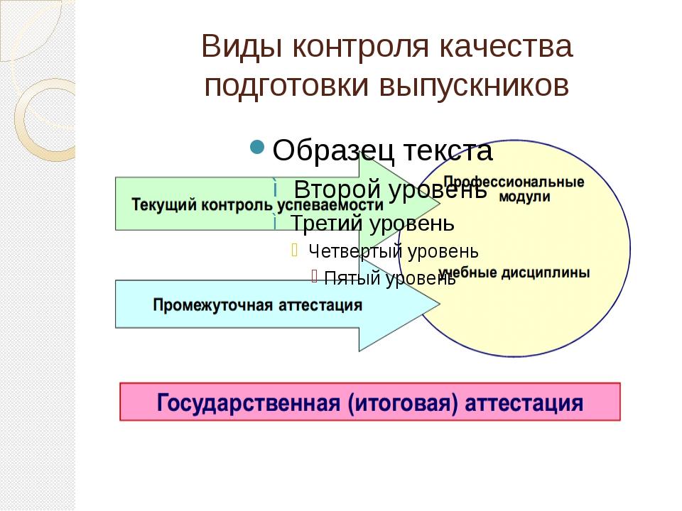 Виды контроля качества подготовки выпускников Подготовка выпускников по профе...