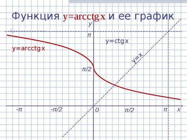 Функция y=arcсtg x и ее график х у 0 y=arcсtg x y=x y=сtg x -π/2 π/2 π π/2 π -π