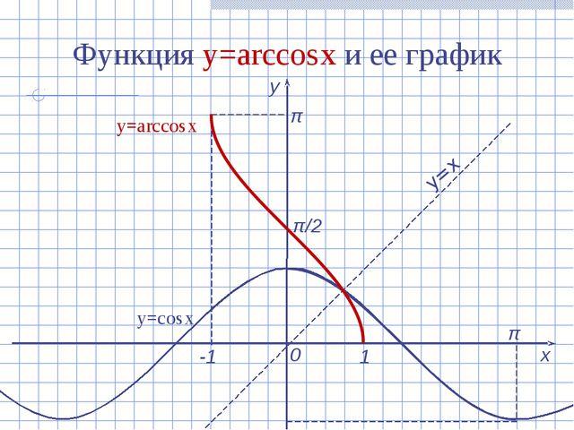 Функция y=arcсоs x и ее график х у 0 1 -1 π y=arcсоs x y=x y=соs x π/2 π