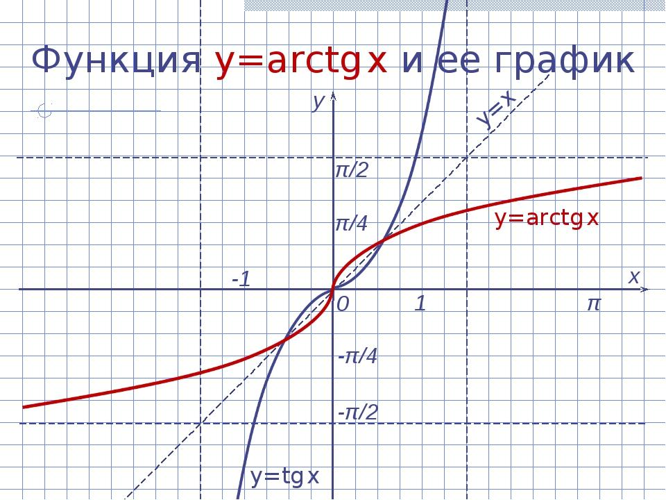 Функция y=arctg x и ее график х у 0 1 -1 y=arctg x y=x y=tg x π/2 -π/2 π π/4...
