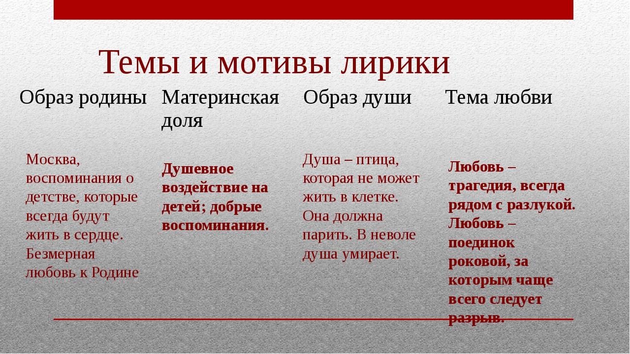Темы и мотивы лирики Москва, воспоминания о детстве, которые всегда будут жит...