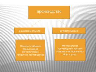 производство В широком смысле В узком смысле Процесс создания разных видов эк