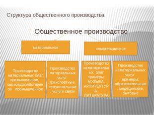 Структура общественного производства Общественное производство материальное н