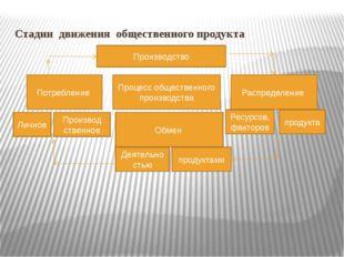 Стадии движения общественного продукта Производство Процесс общественного про
