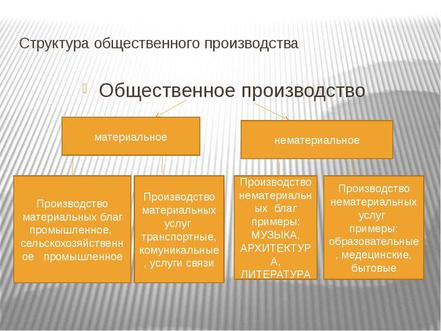 Структура общественного производства Общественное производство материальное н...