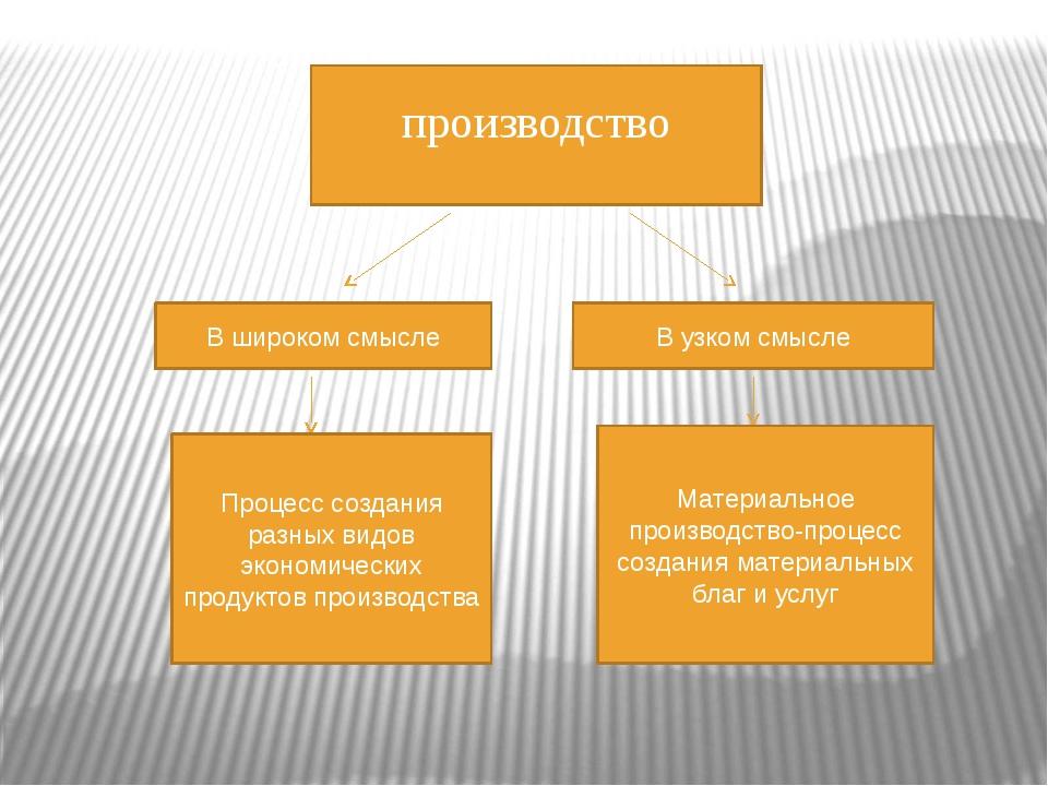 производство В широком смысле В узком смысле Процесс создания разных видов эк...