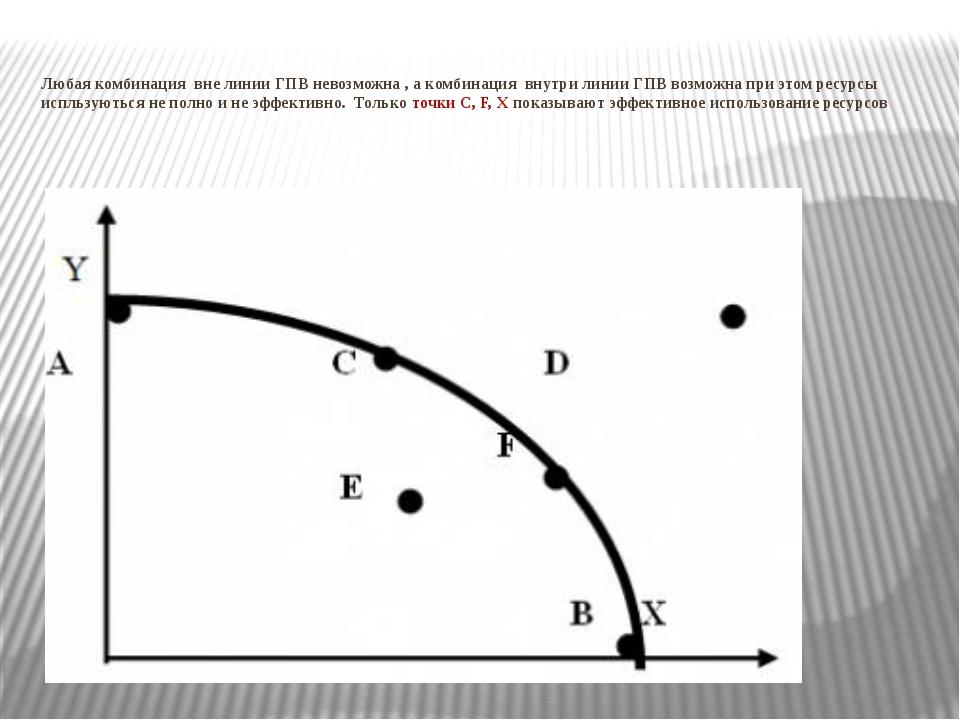 Любая комбинация вне линии ГПВ невозможна , а комбинация внутри линии ГПВ воз...