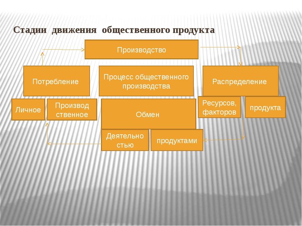 Стадии движения общественного продукта Производство Процесс общественного про...