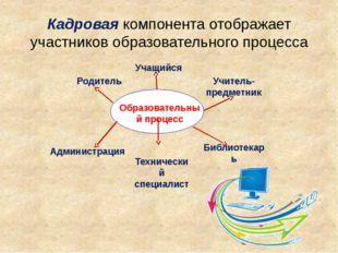 Кадровая компонента отображает участников образовательного процесса Библиотек