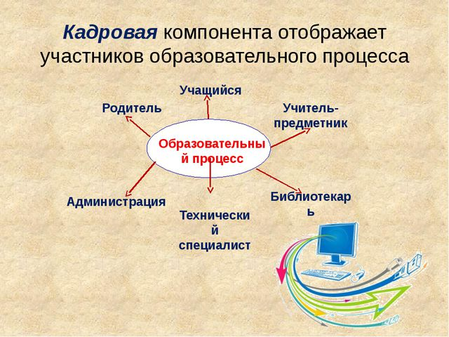 Кадровая компонента отображает участников образовательного процесса Библиотек...