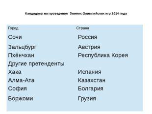 Кандидаты на проведение Зимних Олимпийских игр 2014 года Город Страна Сочи