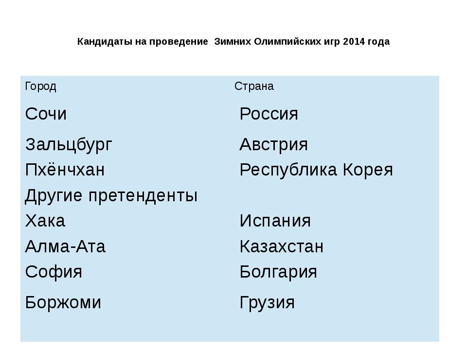 Кандидаты на проведение Зимних Олимпийских игр 2014 года Город Страна Сочи ...
