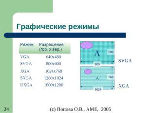Графические режимы РежимРазрешение (гор. x вер.) VGA 640x480 SVGA 800x600