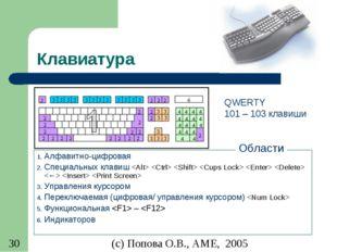 Клавиатура Алфавитно-цифровая Специальных клавиш          Управления курсором