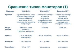 Сравнение типов мониторов (1) (с) Попова О.В., AME, 2005