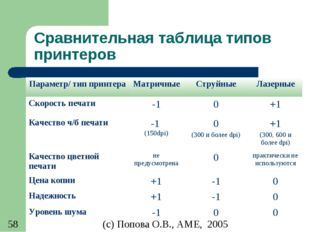 Сравнительная таблица типов принтеров Параметр/ тип принтераМатричныеСтруйн