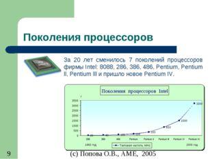 Поколения процессоров За 20 лет сменилось 7 поколений процессоров фирмы Intel