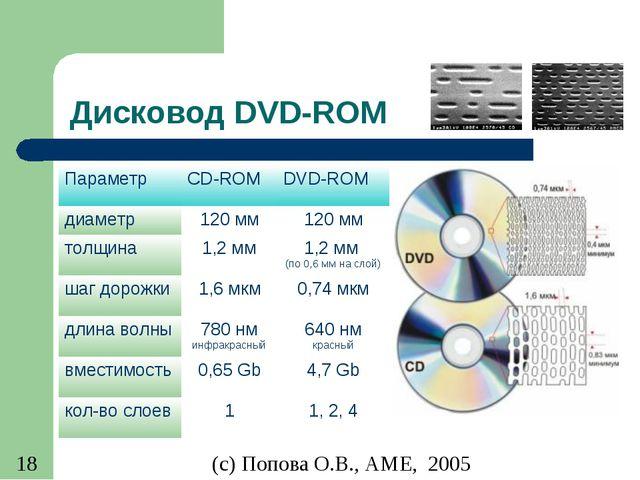 Дисковод DVD-ROM ПараметрCD-ROMDVD-ROM диаметр120 мм120 мм толщина1,2 мм...