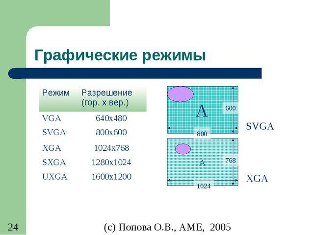Графические режимы РежимРазрешение (гор. x вер.) VGA 640x480 SVGA 800x600...