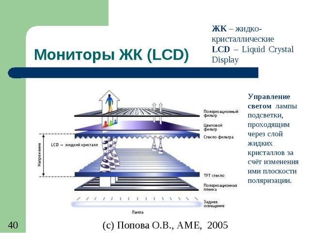 Мониторы ЖК (LCD) ЖК – жидко-кристаллические LCD – Liquid Crystal Display Упр...